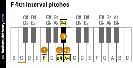 F 4th interval pitches