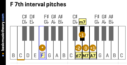 F 7th interval pitches