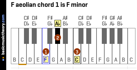 F aeolian chord 1 is F minor
