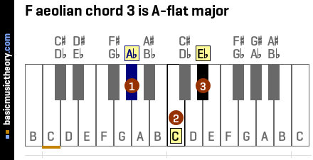 F aeolian chord 3 is A-flat major