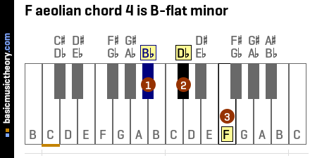 F aeolian chord 4 is B-flat minor