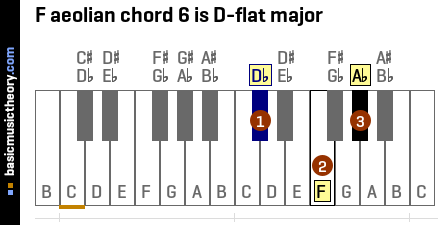 F aeolian chord 6 is D-flat major
