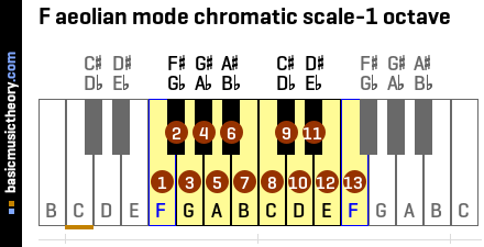 F aeolian mode chromatic scale-1 octave
