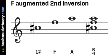 F augmented 2nd inversion