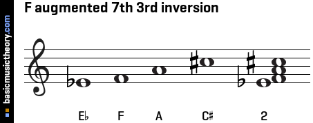 F augmented 7th 3rd inversion