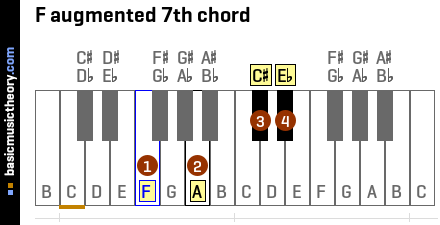 F augmented 7th chord