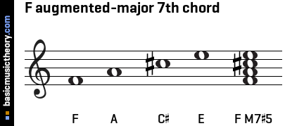 basicmusictheory.com: F augmented-major 7th chord