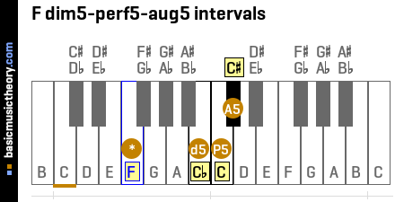 F dim5-perf5-aug5 intervals