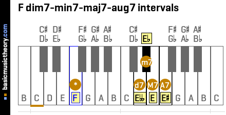F dim7-min7-maj7-aug7 intervals