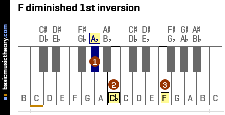 F diminished 1st inversion