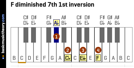 F diminished 7th 1st inversion