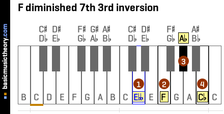 F diminished 7th 3rd inversion
