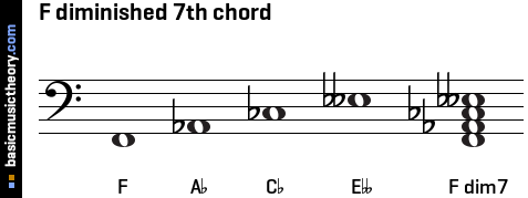 F diminished 7th chord