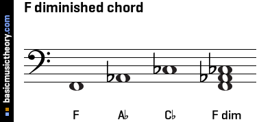 F diminished chord
