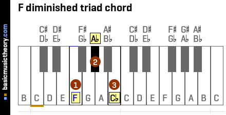 F diminished triad chord