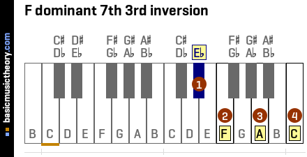F dominant 7th 3rd inversion