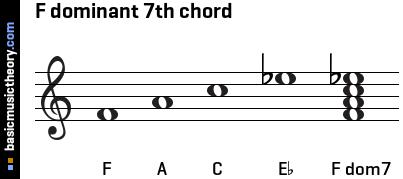 basicmusictheory.com: F dominant 7th chord