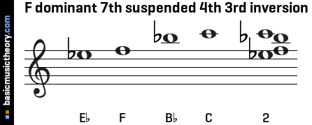 F dominant 7th suspended 4th 3rd inversion
