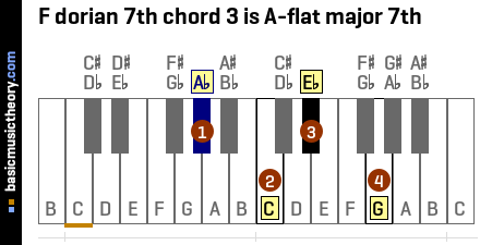 F dorian 7th chord 3 is A-flat major 7th