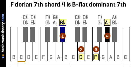 F dorian 7th chord 4 is B-flat dominant 7th