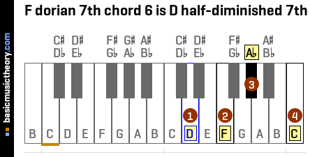 F dorian 7th chord 6 is D half-diminished 7th