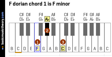 F dorian chord 1 is F minor