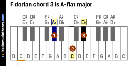 F dorian chord 3 is A-flat major