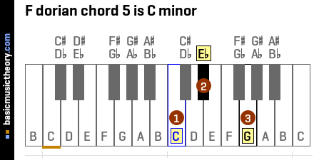 F dorian chord 5 is C minor