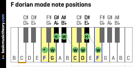 F dorian mode note positions
