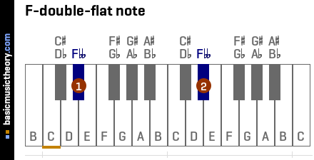 F-double-flat note
