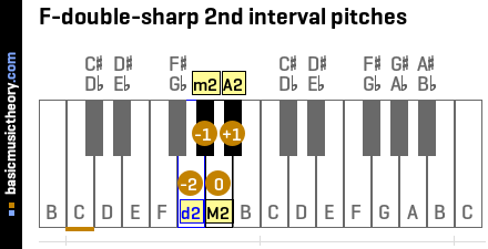 F-double-sharp 2nd interval pitches