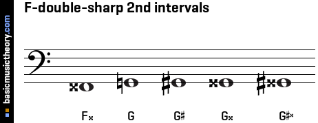 F-double-sharp 2nd intervals