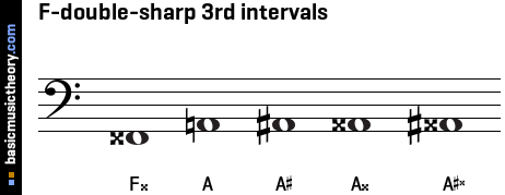 F-double-sharp 3rd intervals