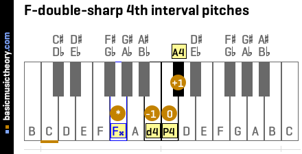 F-double-sharp 4th interval pitches