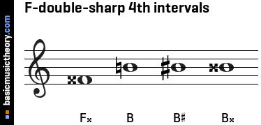 F-double-sharp 4th intervals