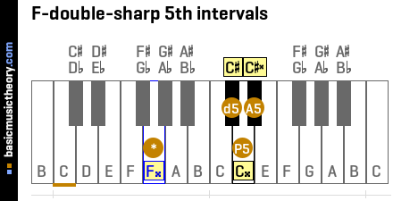 F-double-sharp 5th intervals