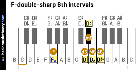 F-double-sharp 6th intervals