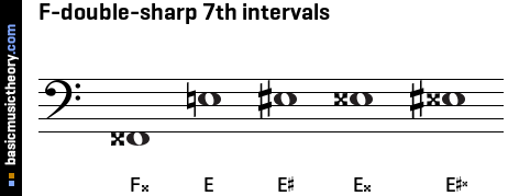 F-double-sharp 7th intervals