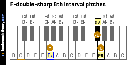 F-double-sharp 8th interval pitches