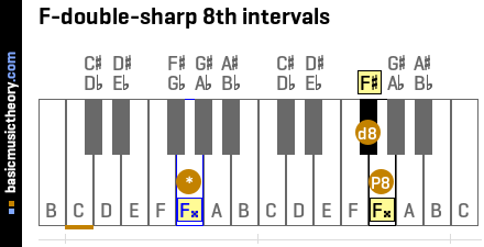 F-double-sharp 8th intervals
