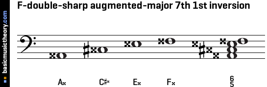 F-double-sharp augmented-major 7th 1st inversion