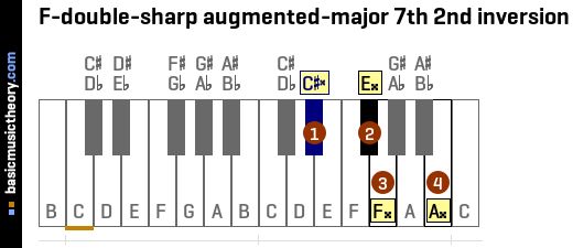 F-double-sharp augmented-major 7th 2nd inversion