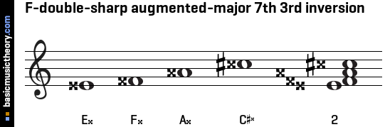F-double-sharp augmented-major 7th 3rd inversion
