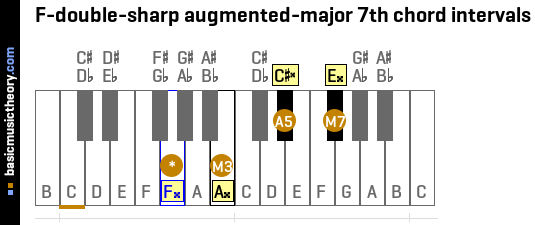 F-double-sharp augmented-major 7th chord intervals