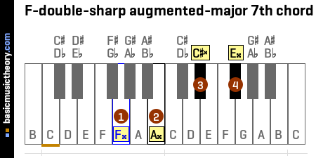 F-double-sharp augmented-major 7th chord