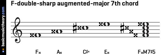 basicmusictheory.com: F-double-sharp augmented-major 7th chord