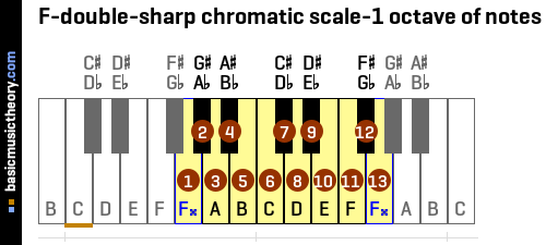 F-double-sharp chromatic scale-1 octave of notes