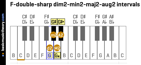 F-double-sharp dim2-min2-maj2-aug2 intervals