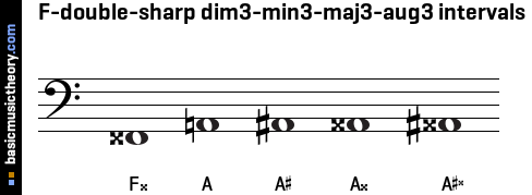 F-double-sharp dim3-min3-maj3-aug3 intervals