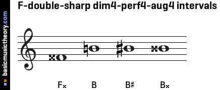 F-double-sharp dim4-perf4-aug4 intervals